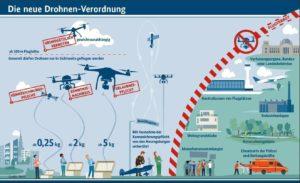 Drohnen Versicherung Drohnenverordnung